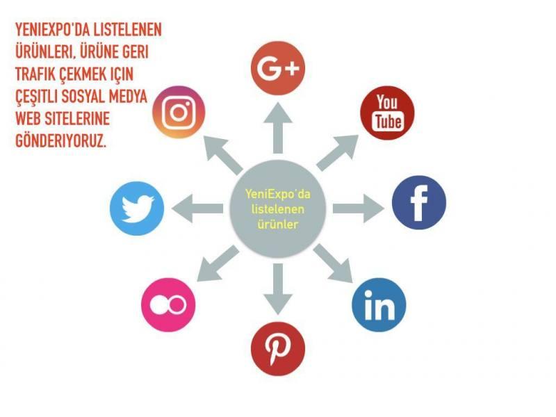YeniExpo'da listelenen ürünleri, ürüne geri trafik çekmek için çeşitli sosyal medya web sitelerine gönderiyoruz.