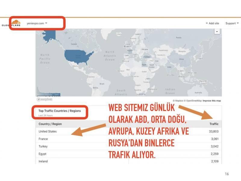 Web sitemiz günlük olarak ABD, Orta Doğu, Avrupa, Kuzey Afrika ve Rusya'dan binlerce trafik alıyor.