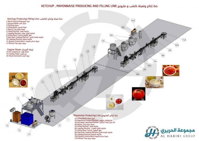 Alhariri lionmak made in turkey food production line 1