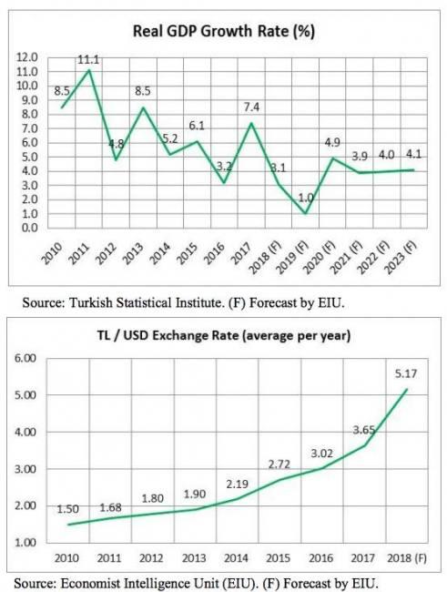 Us turkey exporter guide 2021