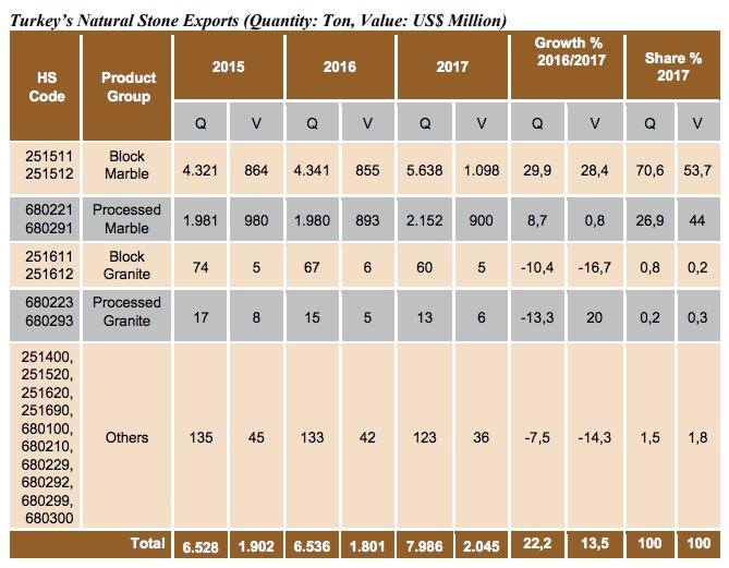 Natural stones huge turkish exports exceed us billion
