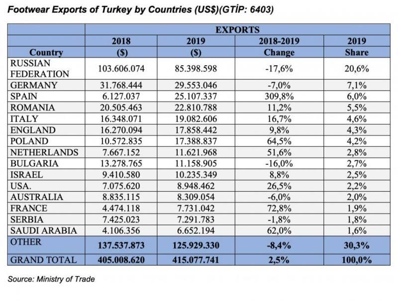 Yeniexpo b b marketplace export turkey at pm