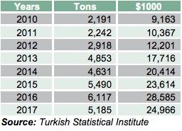 Turkish black tea production exceeds 230 thousands tons